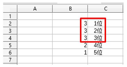 同順位の値が複数ある場合は2