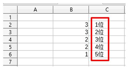 同順位の値が複数ある場合は
